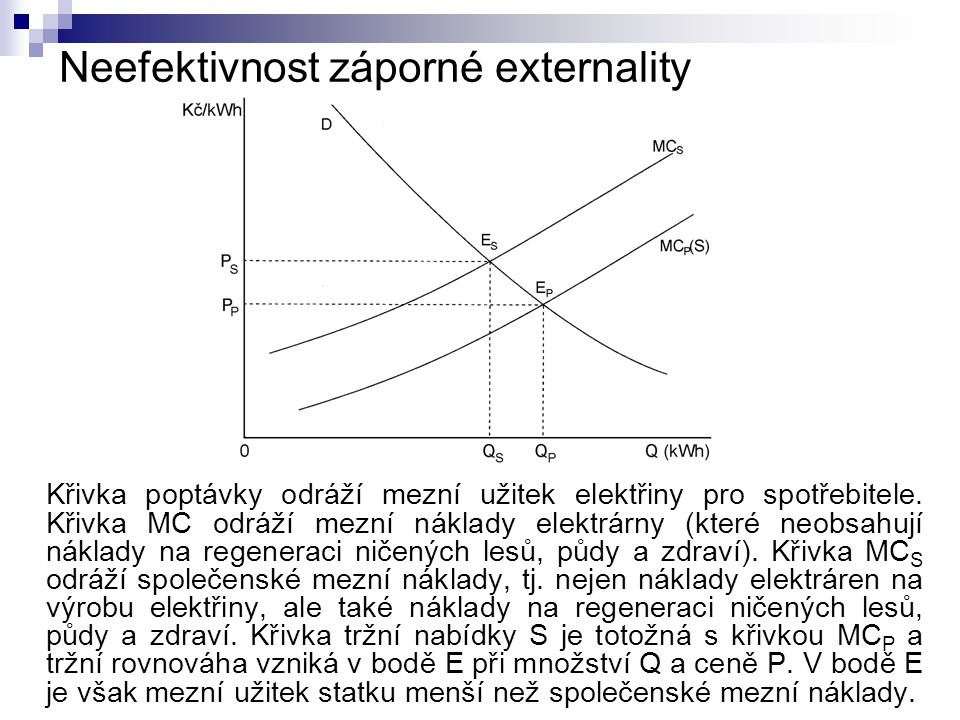 Neefektivnost záporné externality