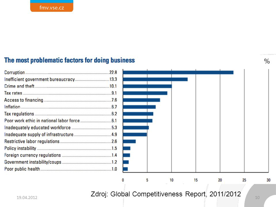 Hlavní problémy Závislost na vývozech paliv a surovin (přes 60 % vývozu, 30–40 % - ropa), Vyšší inflace (nad 10 % ročně),