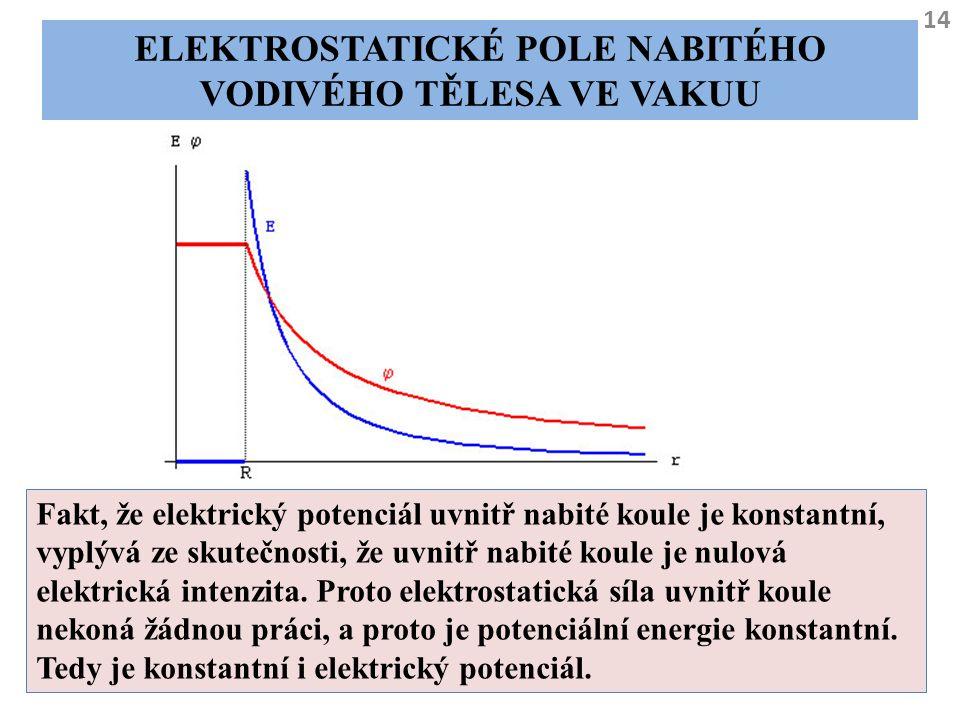 Elektrostatické pole nabitého vodivého tělesa ve vakuu