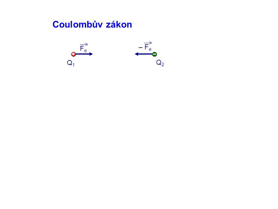 Coulombův zákon Fe – Fe Q1 Q2