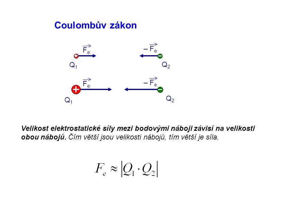 Coulombův zákon – Fe Fe Q1 Q2 – Fe Fe Q2 Q1