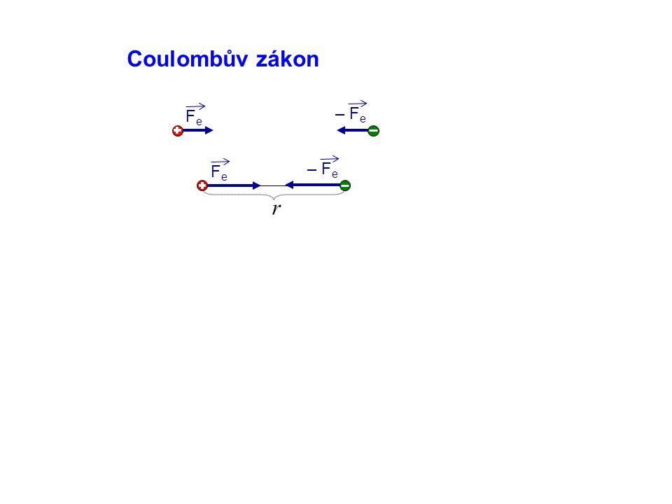 Coulombův zákon Fe – Fe Fe – Fe r
