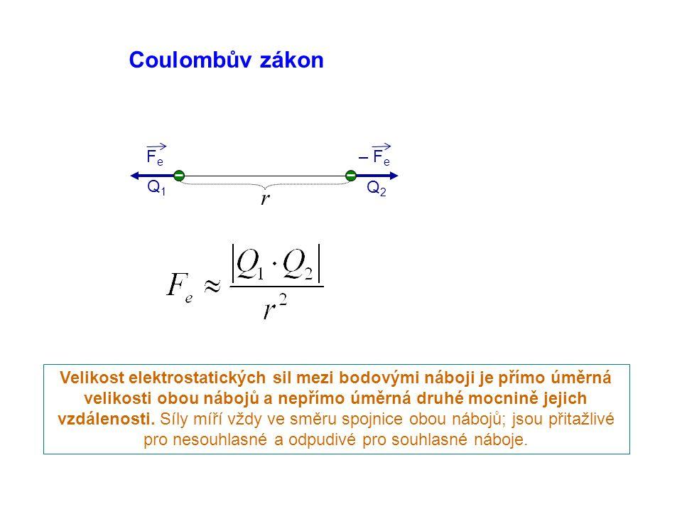 Coulombův zákon r Fe – Fe Q1 Q2