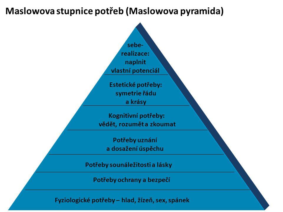 Maslowova stupnice potřeb (Maslowova pyramida)