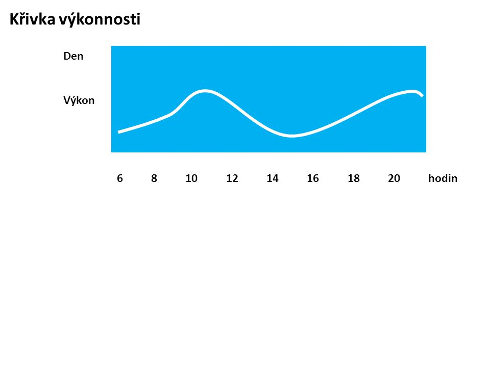 Křivka výkonnosti 6 8 10 12 14 16 18 20 hodin.