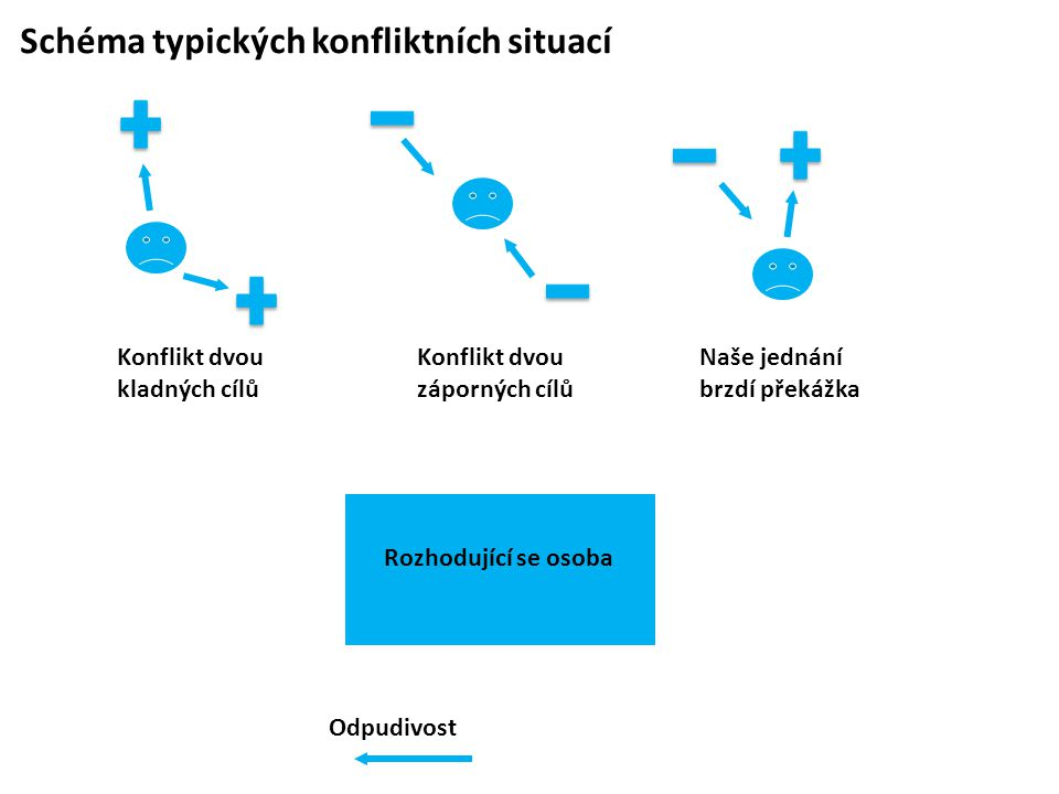 Schéma typických konfliktních situací