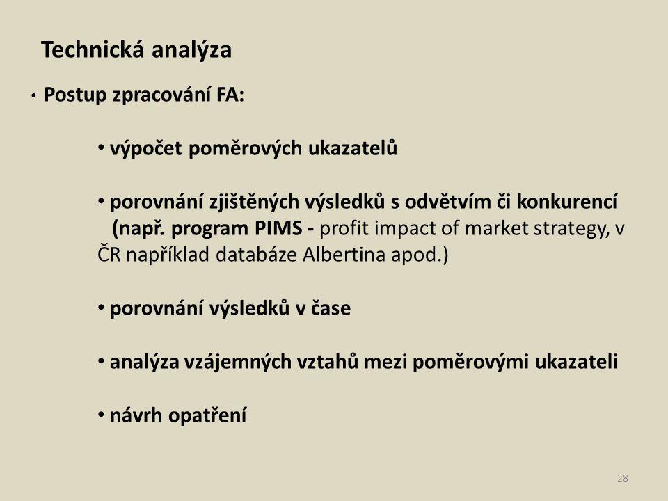 Technická analýza výpočet poměrových ukazatelů