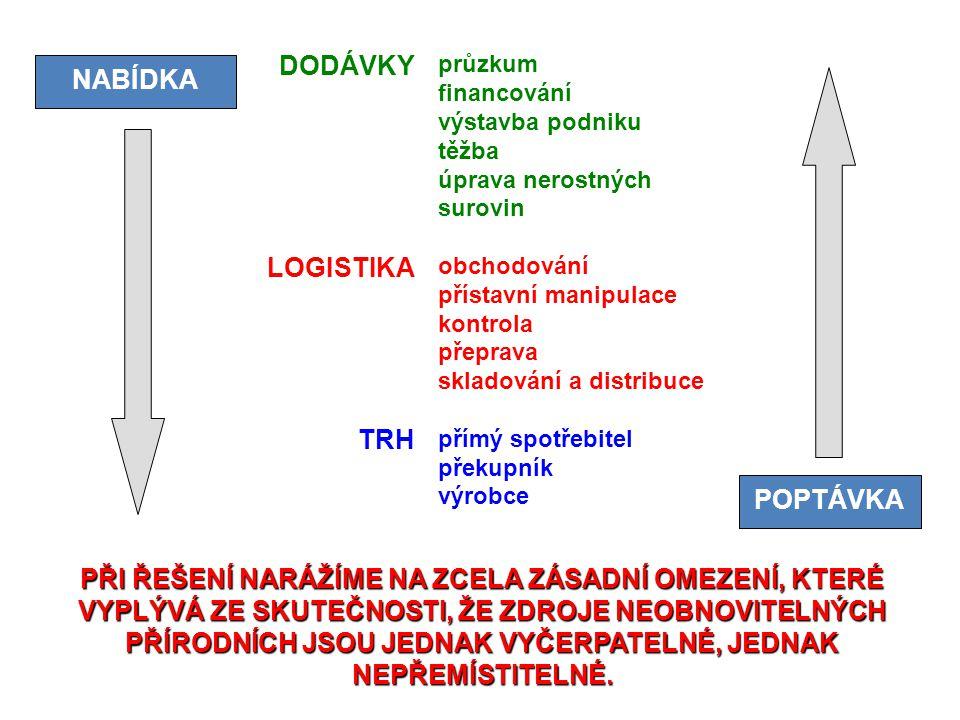 DODÁVKY NABÍDKA LOGISTIKA TRH POPTÁVKA
