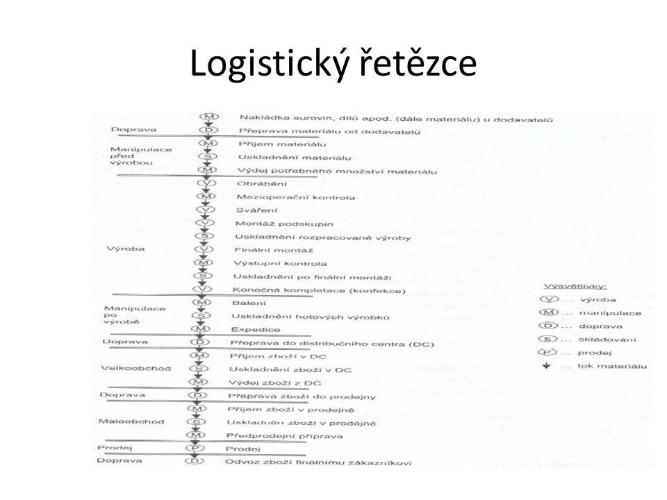Logistický řetězce