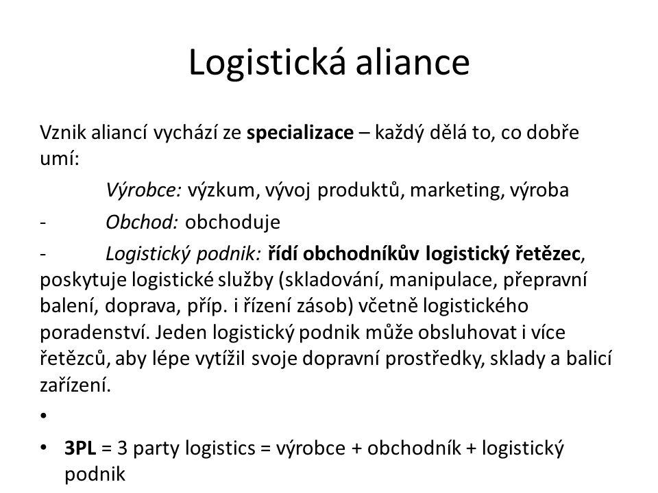 Logistická aliance Vznik aliancí vychází ze specializace – každý dělá to, co dobře umí: Výrobce: výzkum, vývoj produktů, marketing, výroba.