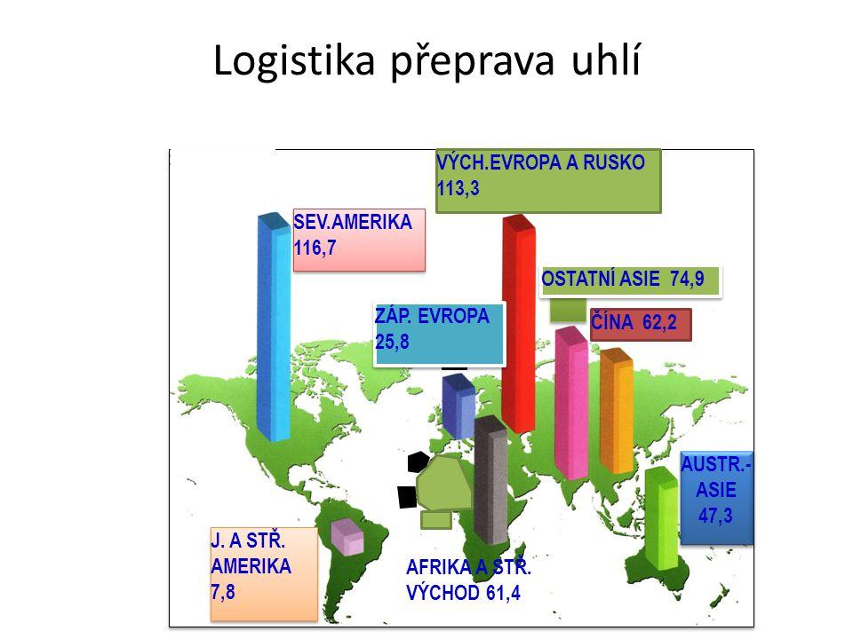 Logistika přeprava uhlí