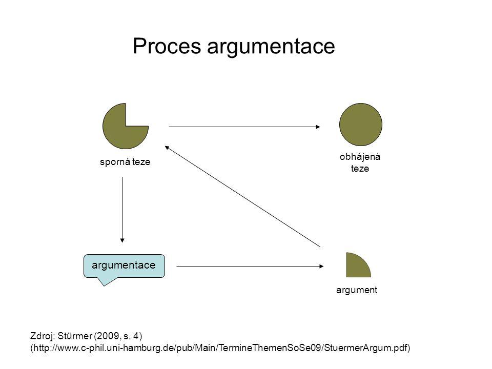 Proces argumentace argumentace sporná teze obhájená teze argument
