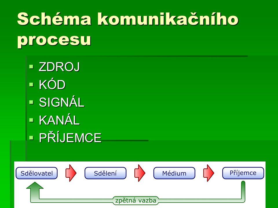 Schéma komunikačního procesu