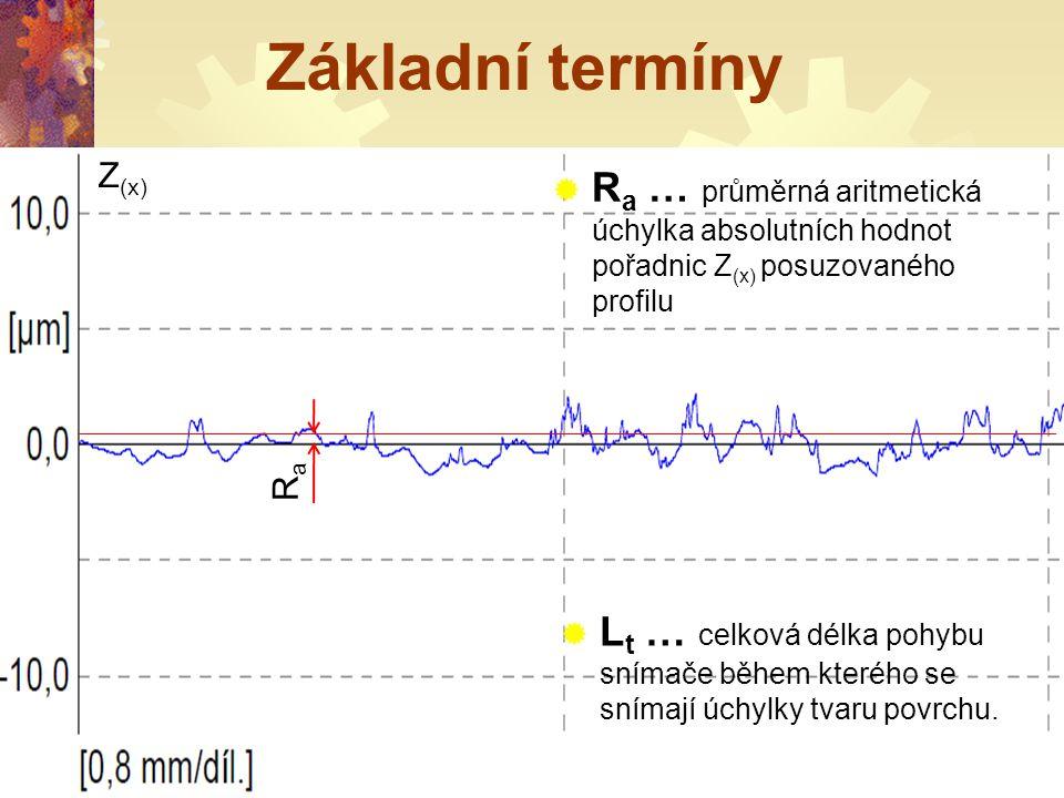 Základní termíny Ra. Z(x) Ra … průměrná aritmetická úchylka absolutních hodnot pořadnic Z(x) posuzovaného profilu.