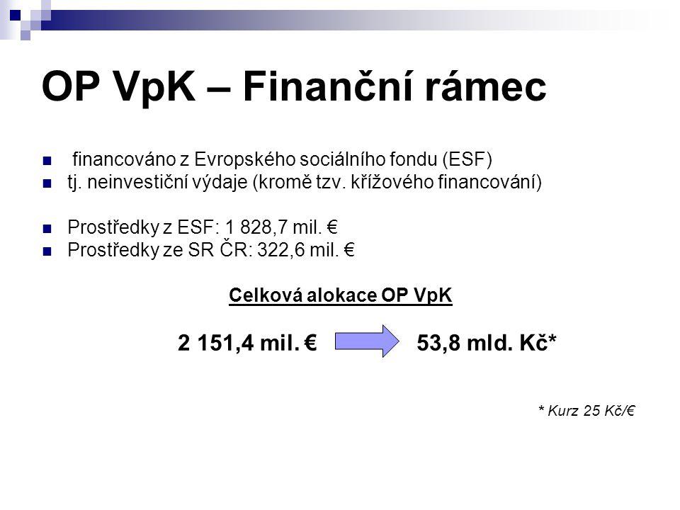 OP VpK – Finanční rámec financováno z Evropského sociálního fondu (ESF) tj. neinvestiční výdaje (kromě tzv. křížového financování)
