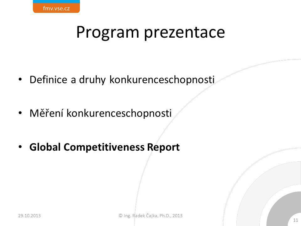 Program prezentace Definice a druhy konkurenceschopnosti