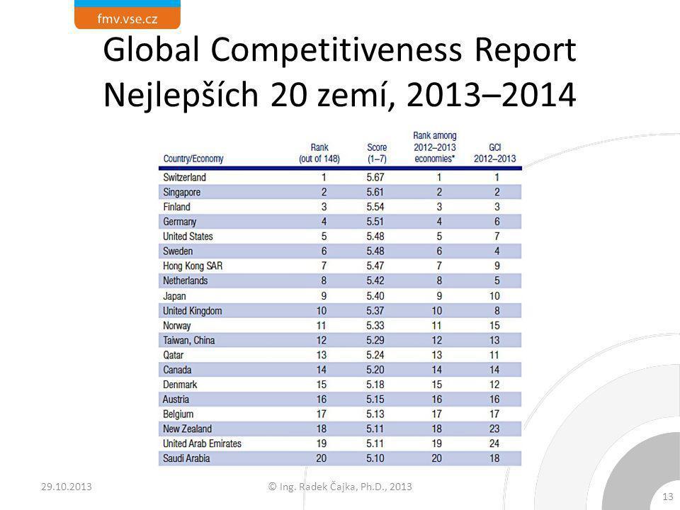 Global Competitiveness Report Nejlepších 20 zemí, 2013–2014