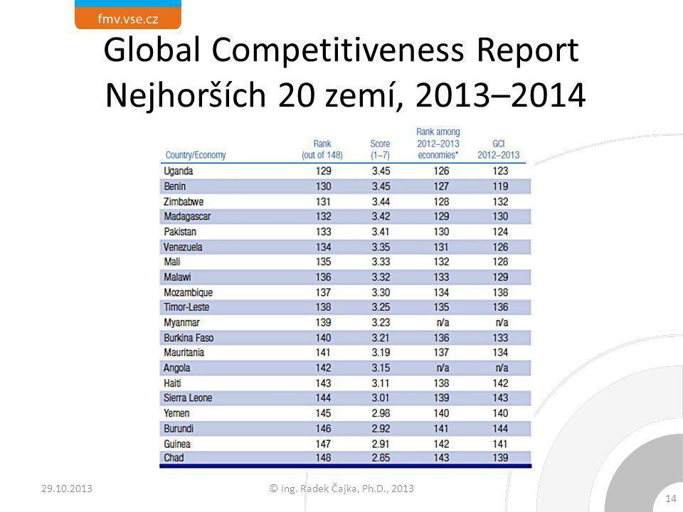 Global Competitiveness Report Nejhorších 20 zemí, 2013–2014