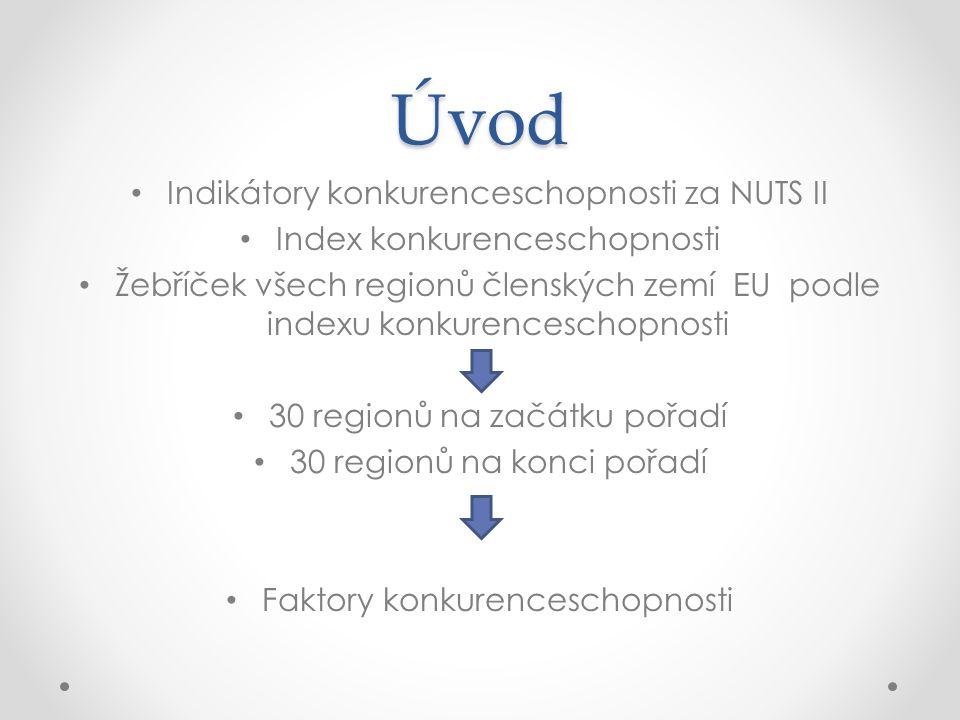 Úvod Indikátory konkurenceschopnosti za NUTS II