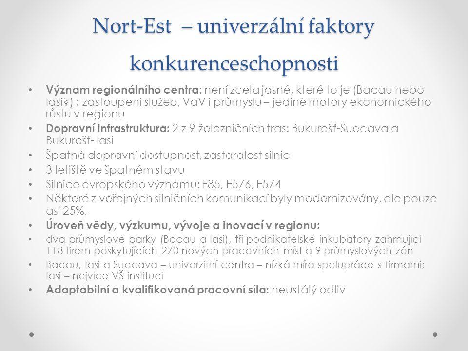 Nort-Est – univerzální faktory konkurenceschopnosti