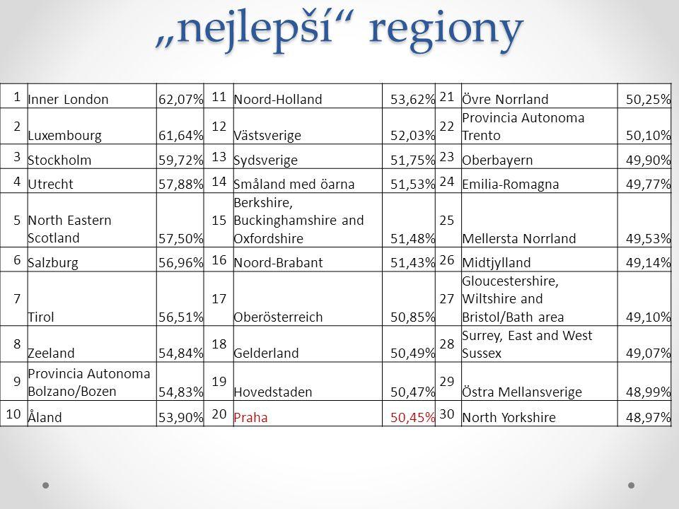 """""""nejlepší regiony 1 Inner London 62,07% 11 Noord-Holland 53,62% 21"""