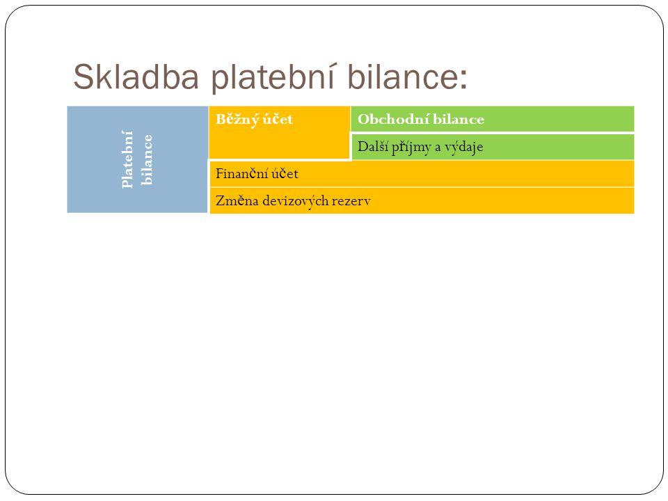 Skladba platební bilance: