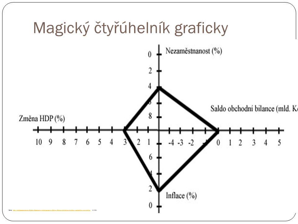 Magický čtyřúhelník graficky