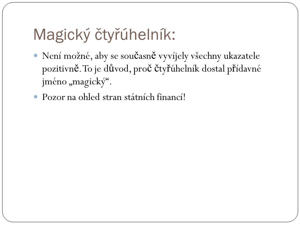Magický čtyřúhelník: