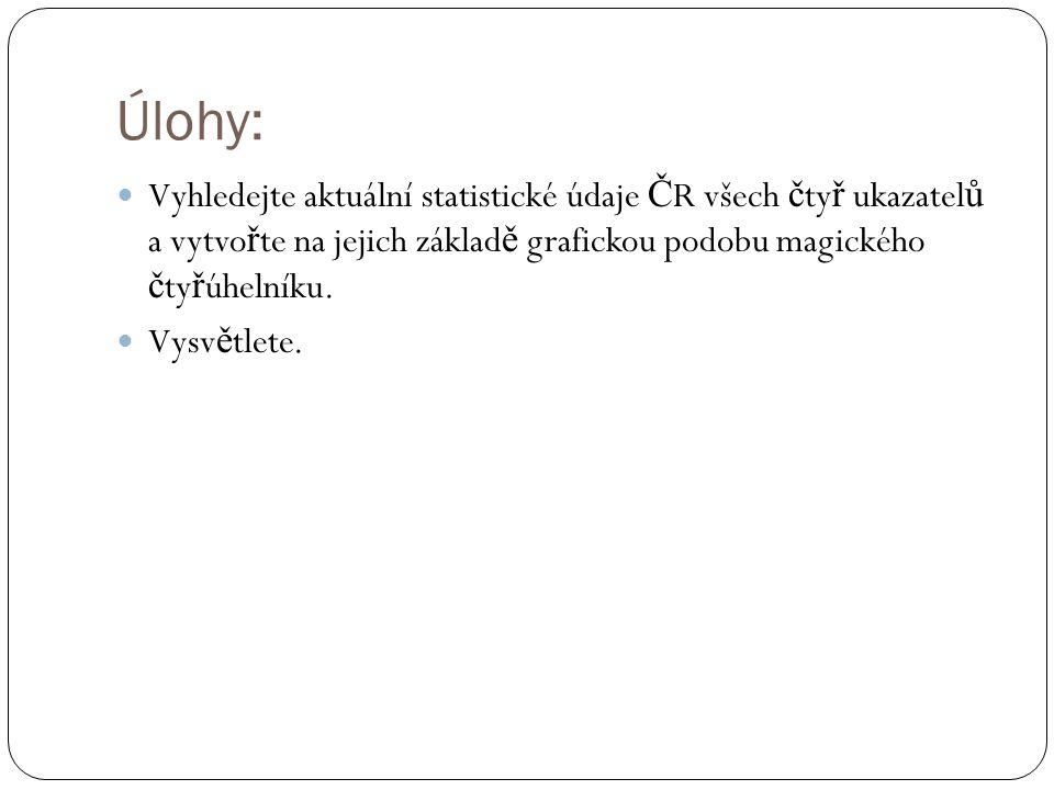 Úlohy: Vyhledejte aktuální statistické údaje ČR všech čtyř ukazatelů a vytvořte na jejich základě grafickou podobu magického čtyřúhelníku.