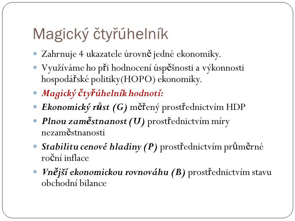 Magický čtyřúhelník Zahrnuje 4 ukazatele úrovně jedné ekonomiky.