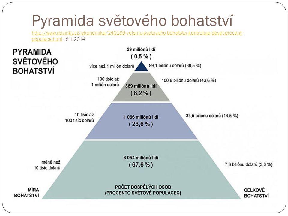 Pyramida světového bohatství http://www. novinky