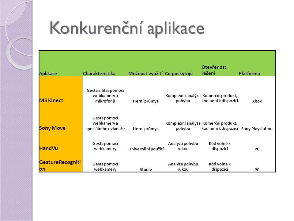 Konkurenční aplikace MS Kinect Sony Move HandVu GestureRecognition