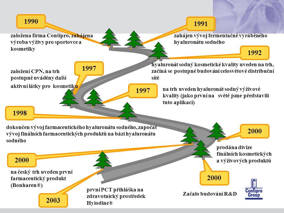 1990 1991. založena firma Contipro, zahájena výroba výživy pro sportovce a kosmetiky. zahájen vývoj fermentačně vyráběného hyaluronátu sodného.
