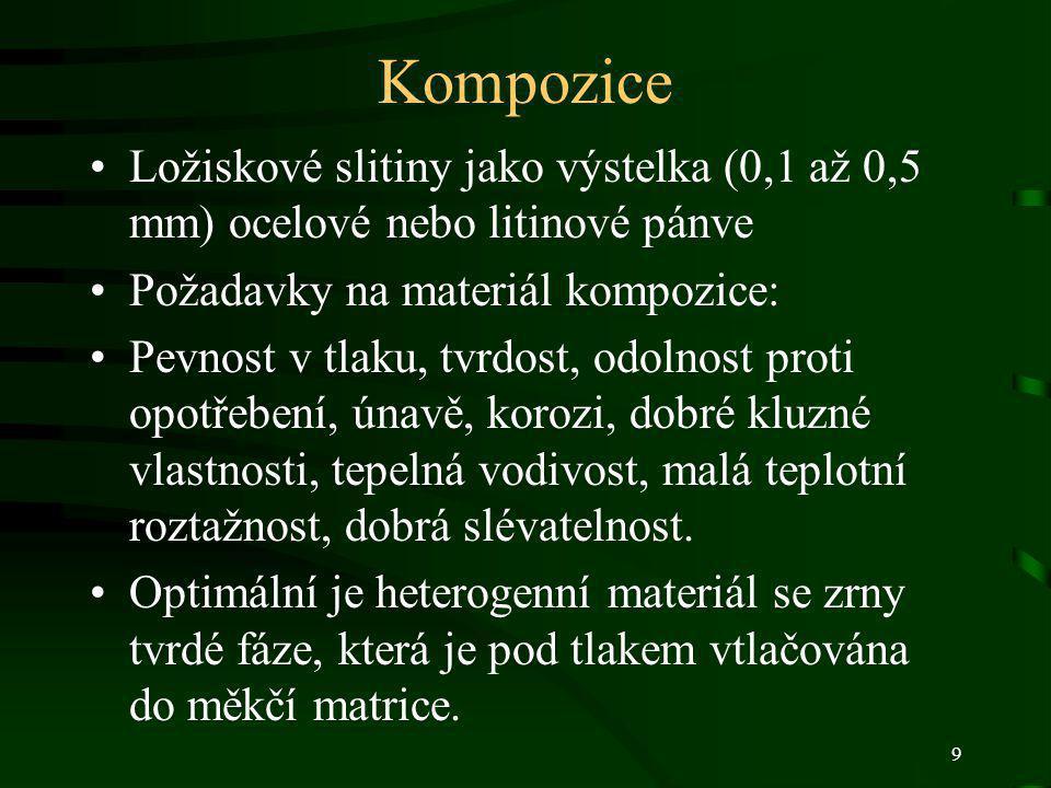 Kompozice Ložiskové slitiny jako výstelka (0,1 až 0,5 mm) ocelové nebo litinové pánve. Požadavky na materiál kompozice:
