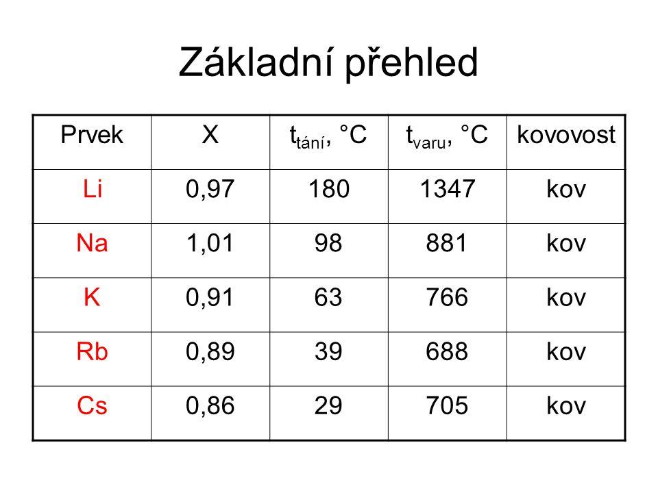 Základní přehled Prvek X ttání, °C tvaru, °C kovovost Li 0,97 180 1347