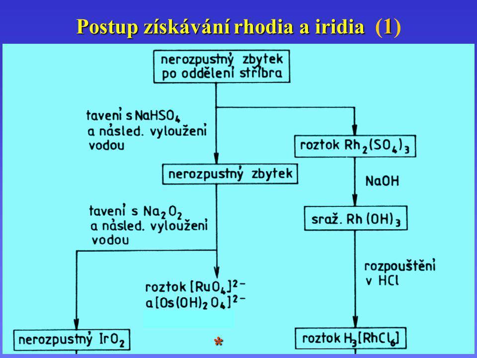 Postup získávání rhodia a iridia (1)