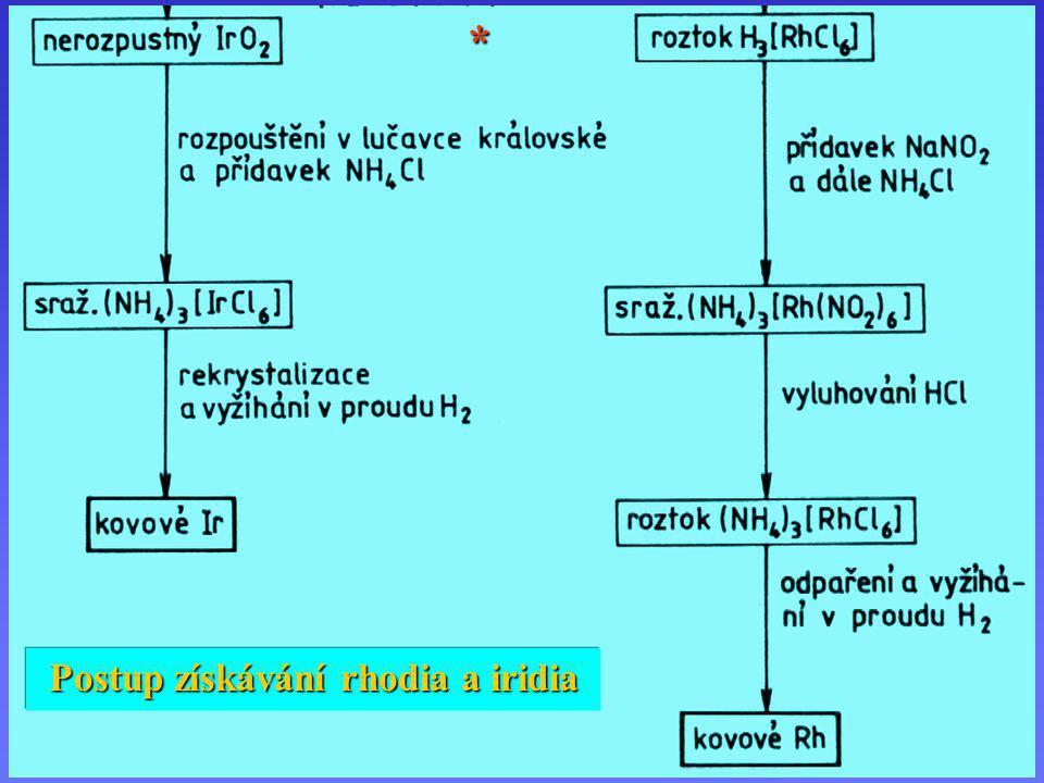 Postup získávání rhodia a iridia (2)