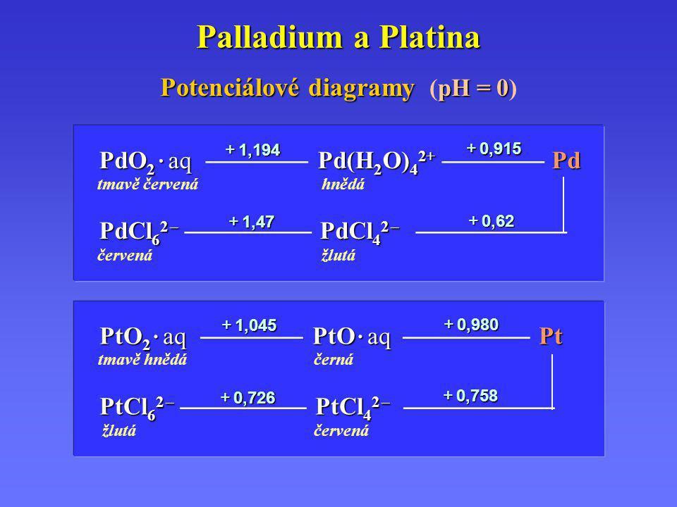 Potenciálové diagramy (pH = 0)