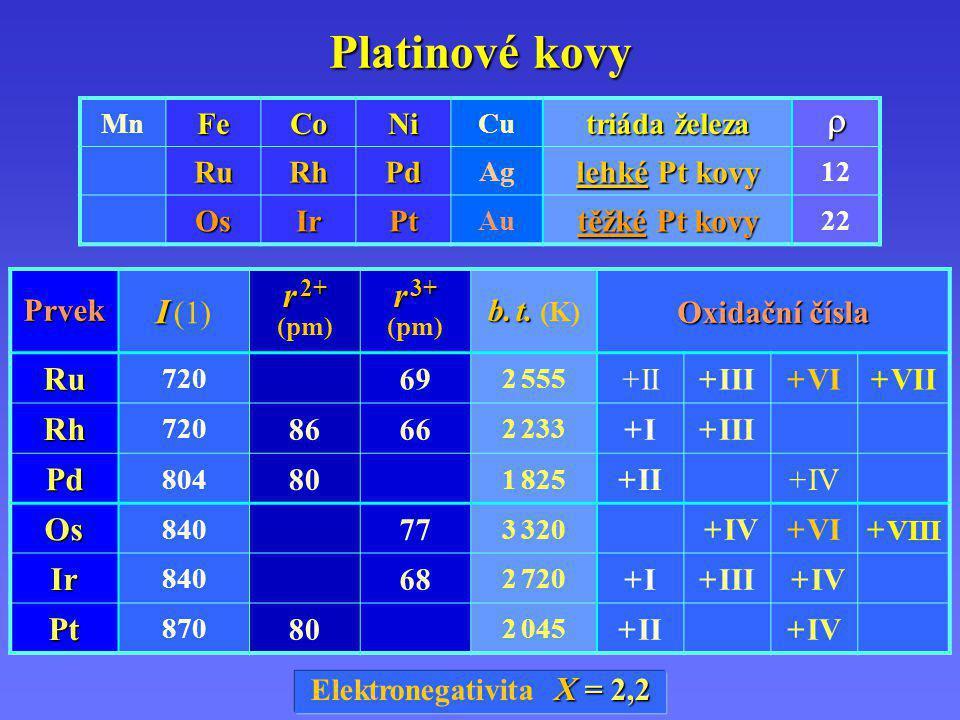 Platinové kovy r 2+ (pm) r 3+ r I (1) Ru Rh Pd Os Ir Pt lehké Pt kovy