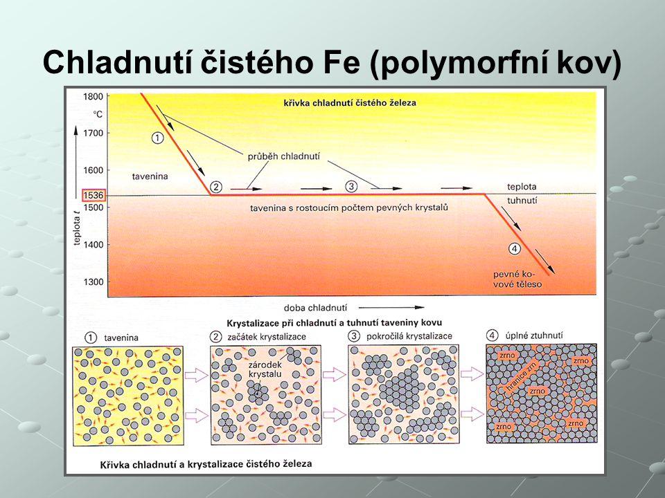 Chladnutí čistého Fe (polymorfní kov)
