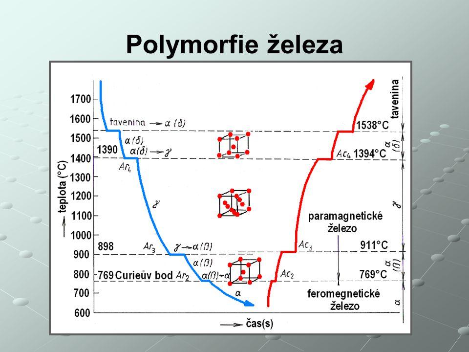 Polymorfie železa