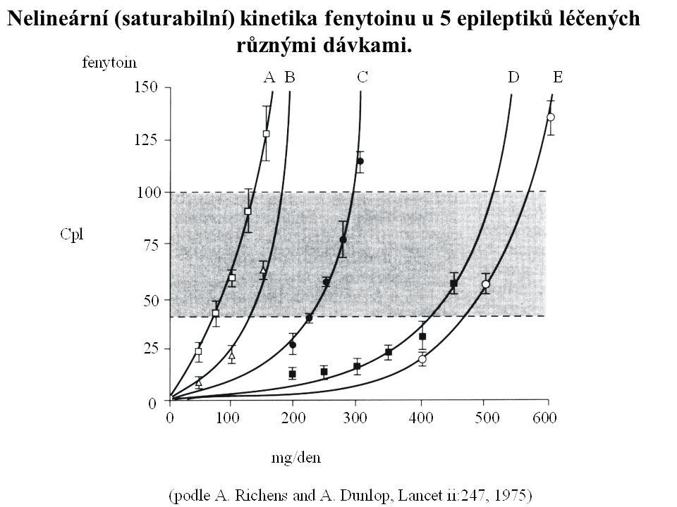 Nelineární (saturabilní) kinetika fenytoinu u 5 epileptiků léčených