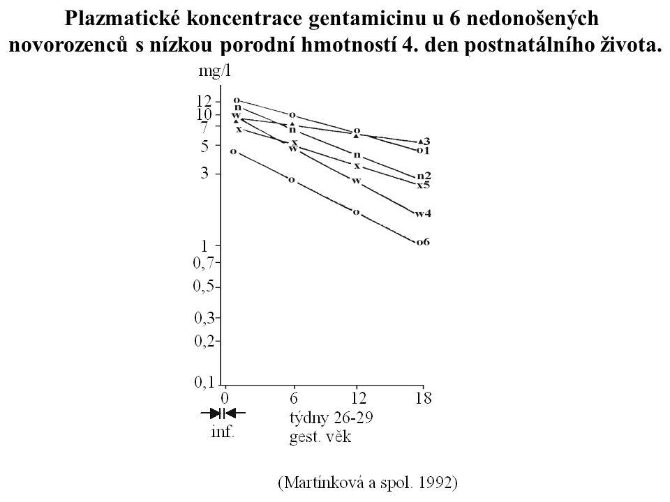 Plazmatické koncentrace gentamicinu u 6 nedonošených