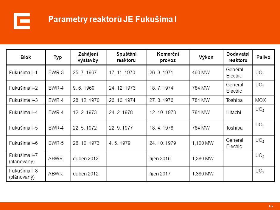 Seznam varných reaktorů v Evropě (ve světě jich pracuje celkem 94, Kromě Japonska a EU také v USA, Mexiku, Rusku, Číně, Indii)