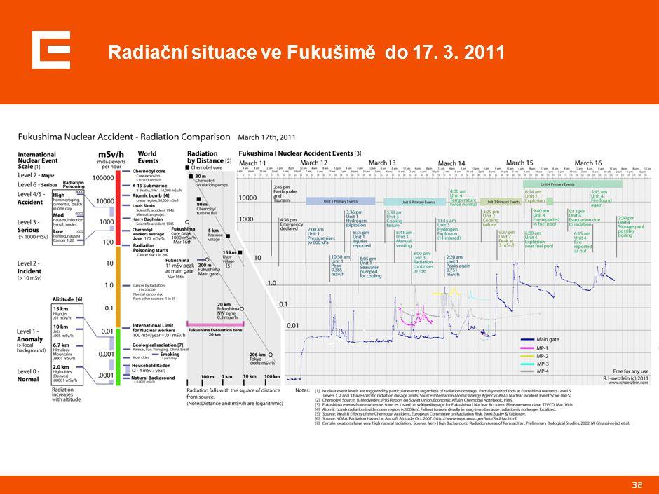 Radiační trend v okolí Fukušimy v prvních 20 dnech