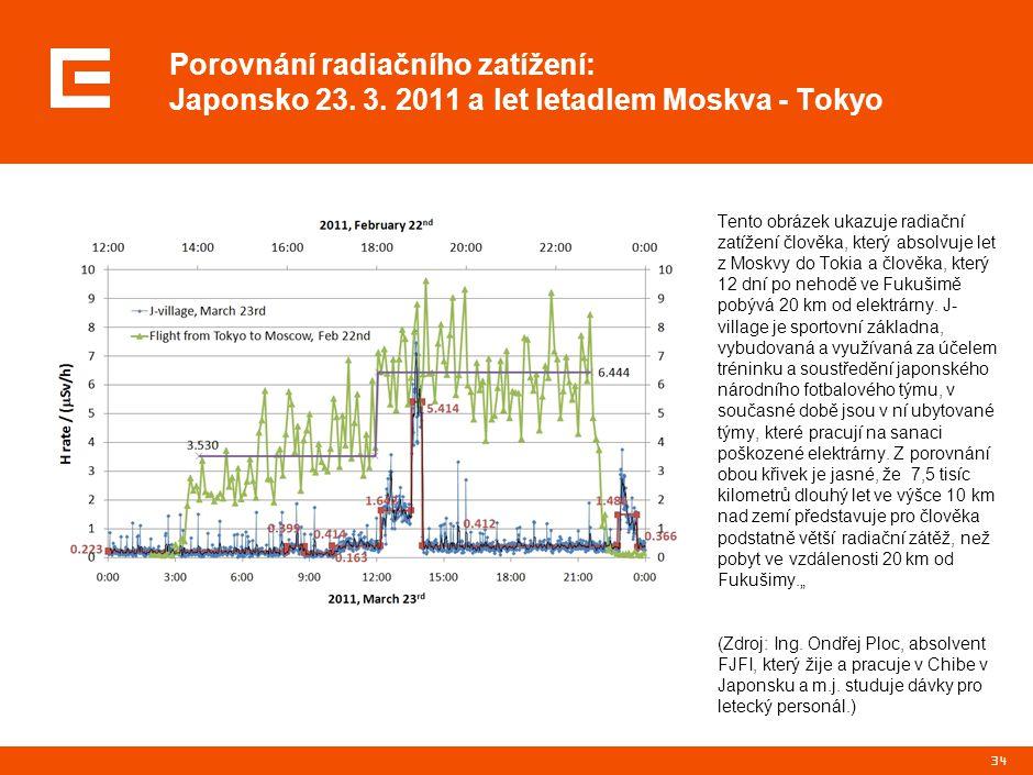 Radiační situace v japonském městě Chibe 21. 3