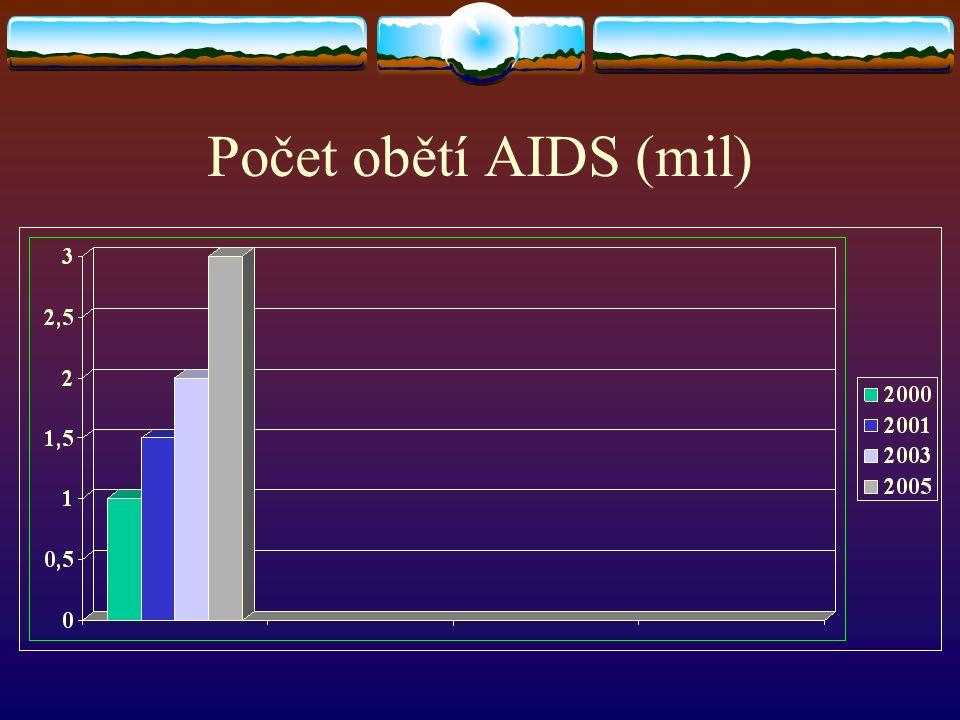 Počet obětí AIDS (mil)