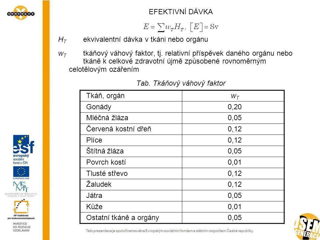 Tab. Tkáňový váhový faktor