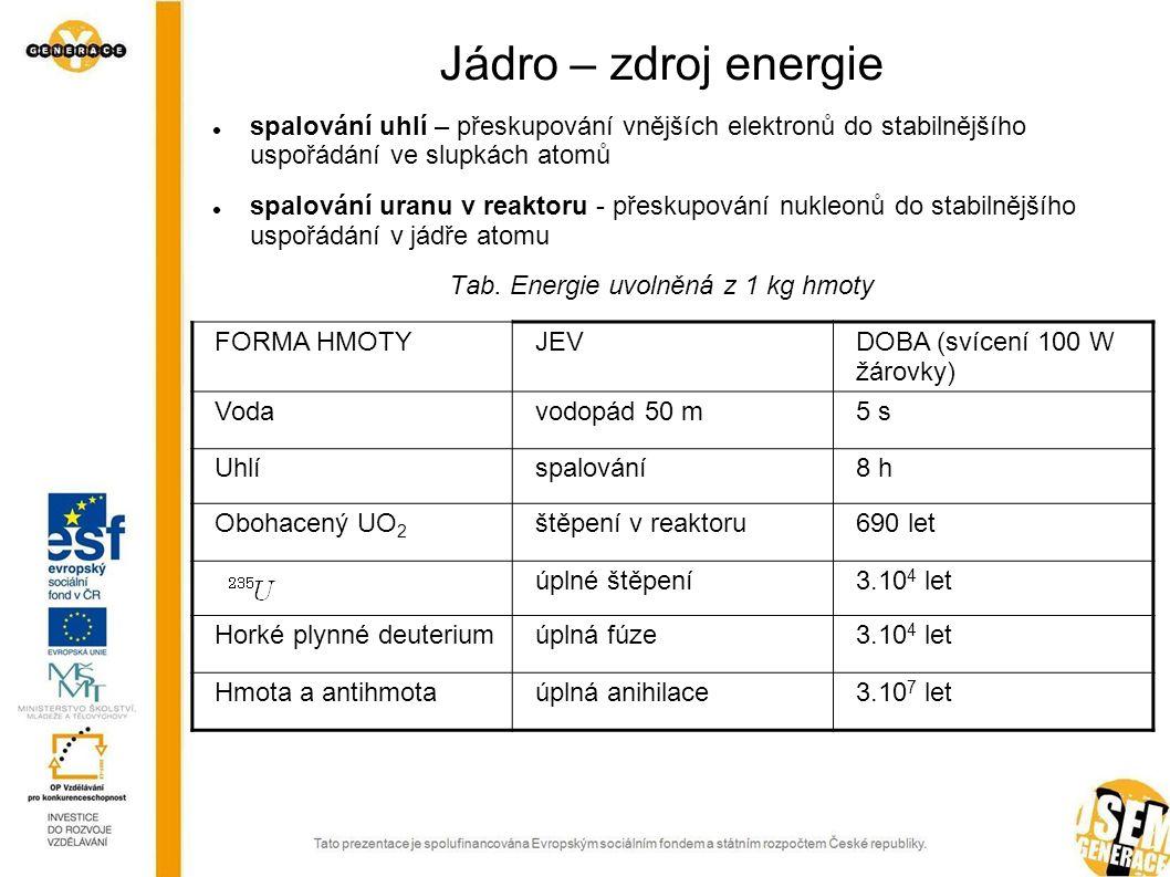Tab. Energie uvolněná z 1 kg hmoty