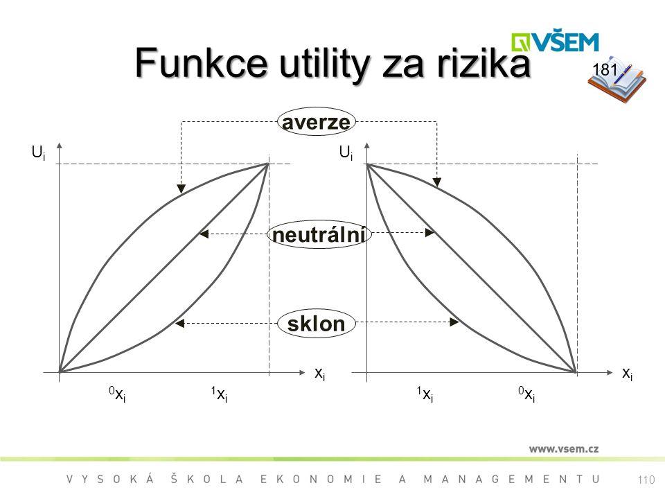 Funkce utility za rizika